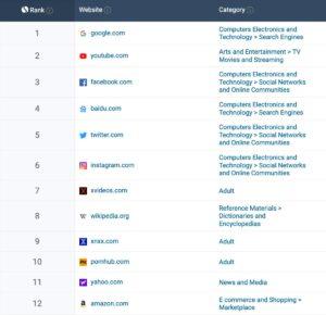 Siti web più visitati al mondo